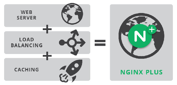Nginx Powered Website
