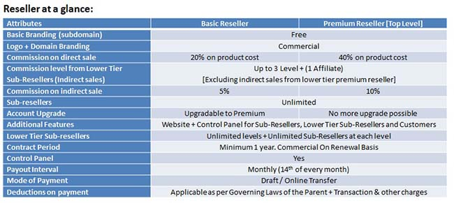 Reseller at a Glance