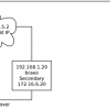 DRBD 8.3 Third Node Replication With Debian Etch