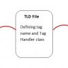 Example of JSP Custom Tag