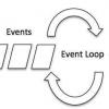 Node.js Events
