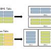 RDBMS vs HBase