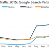 Google's Shopping Campaign Expansion To Search Partners Is Gaining Traction
