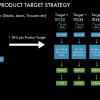 SEM-Like Control For Successful PLA Campaigns