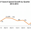IgnitionOne: Q1 US Paid Search Growth Strongest In 3 Years