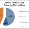 Only 6% Of Top 100 Fortune 500 Companies Have Sites That Comply With Google's Mobile Requirements