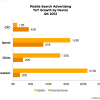 Reports: Tablet Paid-Search Spend Surpasses Smartphones