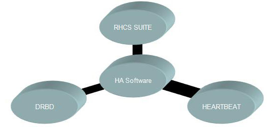 hasoftwares