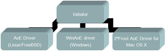 initiators