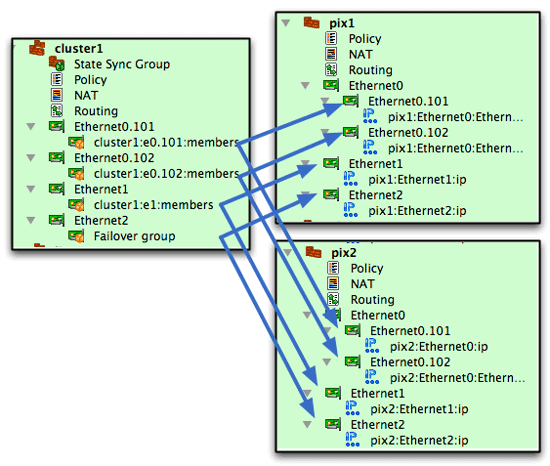pix-failover-groups-mapping