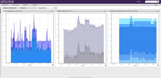 server-temperature-monitoring