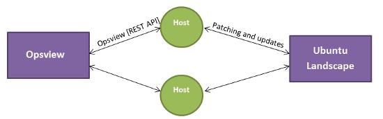 ubuntu-opsview-diagram1