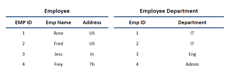 Employee_Department_table