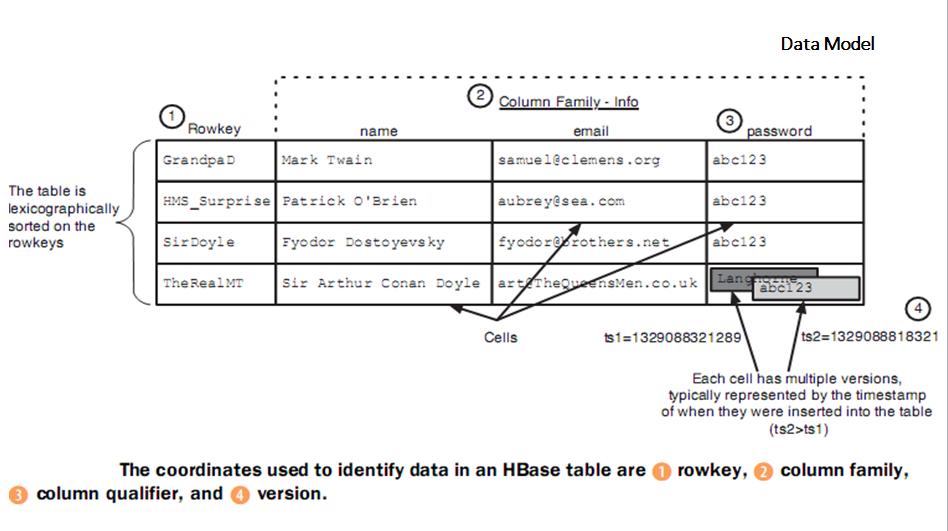 HBase_Data_Model