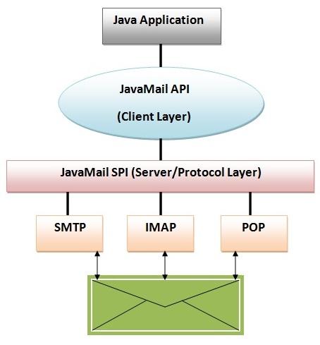 Javamail1