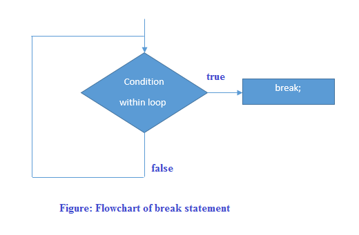 flow chart four main financial statements Accounting cycle is a step-by-step process of recording, classification and summarization of economic transactions of a business it generates useful financial.