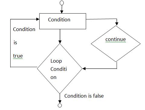 flowchartofcontinue