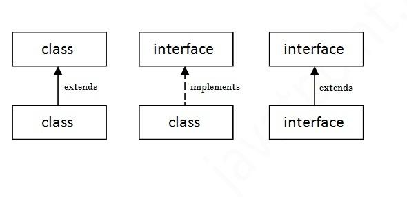 interfacerelation