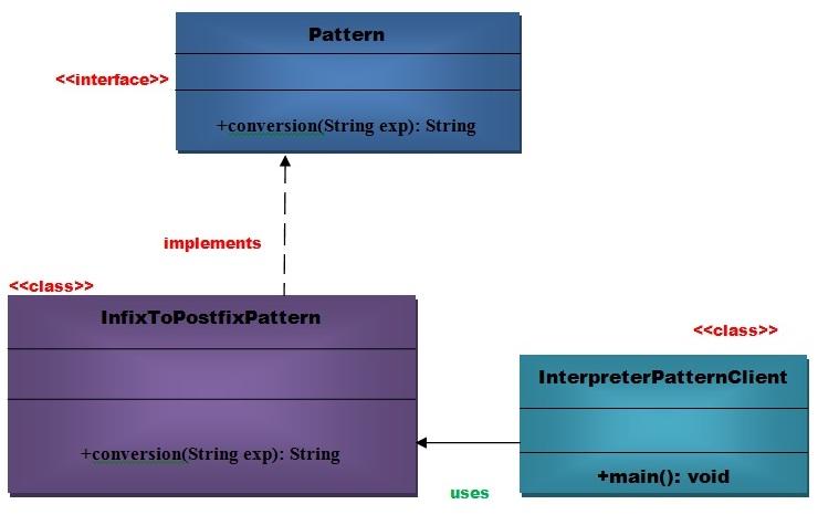 interpreteruml