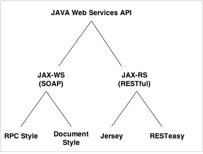 java-web-services