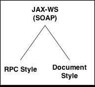 jax-ws-tutorial