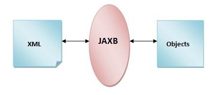 jaxb1
