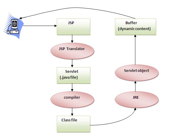 jspflow