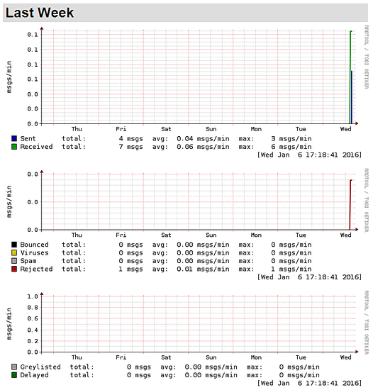 mailgraph_weekly