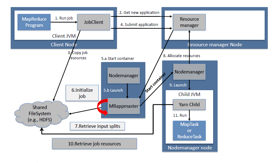 mapreduce_architecture