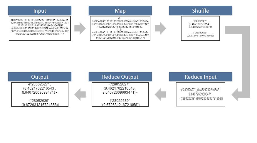 mapreduce_data_flow