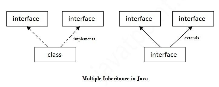 multipleinheritance
