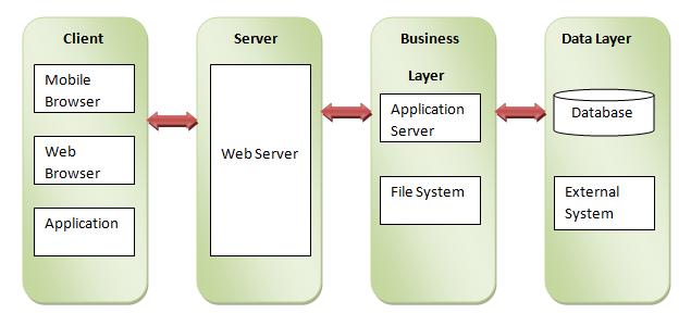 nodejs-web-layer