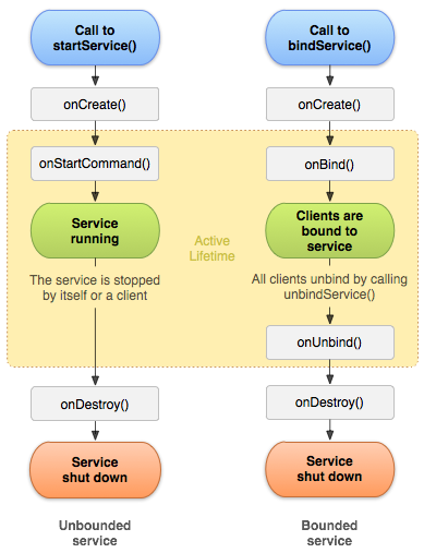 service_lifecycle