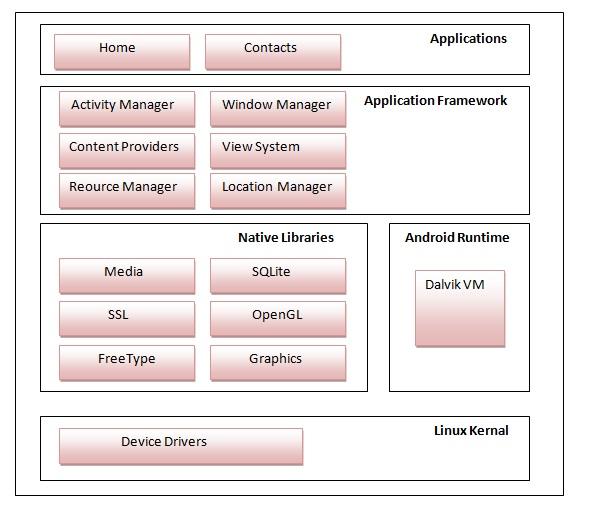 softwarestack