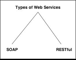 typesofwebservices