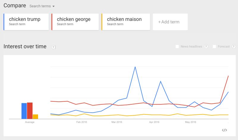 google_trends_-_web_search_interest__chicken_trump__chicken_george__chicken_maison_-_united_states__2016-800x471