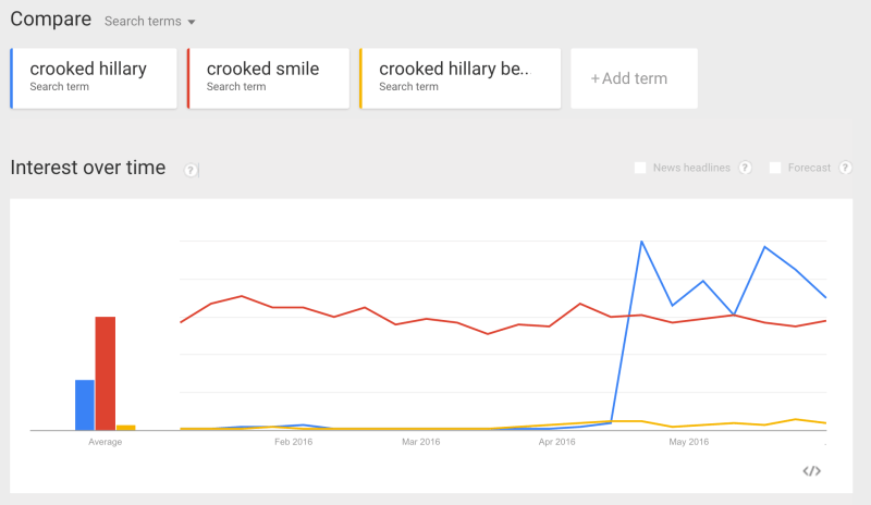 google_trends_-_web_search_interest__crooked_hillary__crooked_smile__crooked_hillary_bernie_-_united_states__2016-800x464