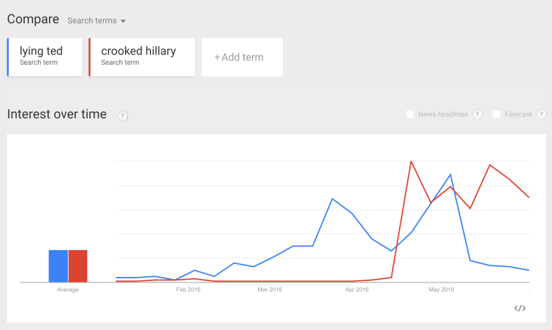 google_trends_-_web_search_interest__lying_ted__crooked_hillary_-_united_states__2016-2-800x479