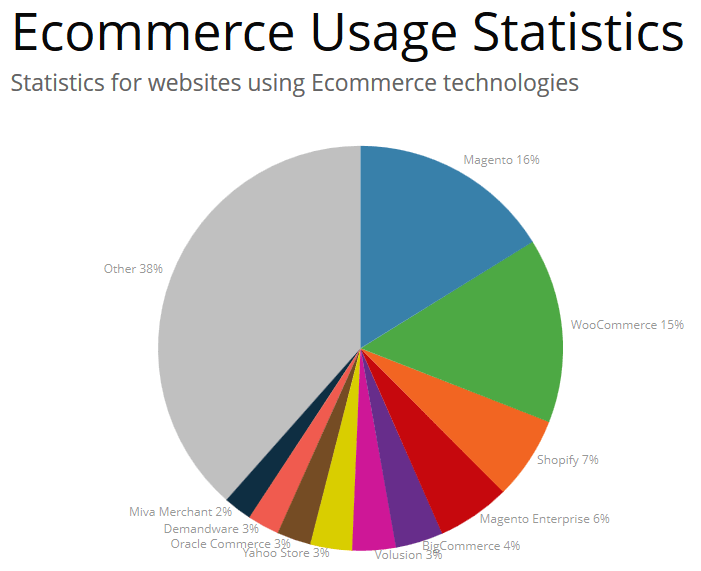 ecomm-platform-usage-statistics