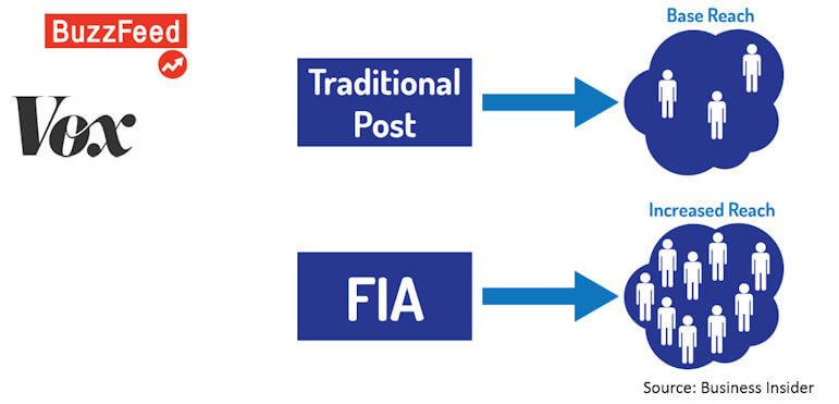 fia-increases-reach
