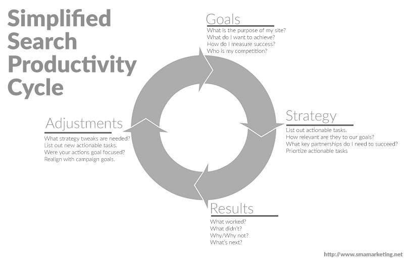 simplifed-search-productivity-cycle