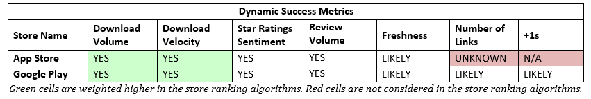 aso-dynamic-success-metrics