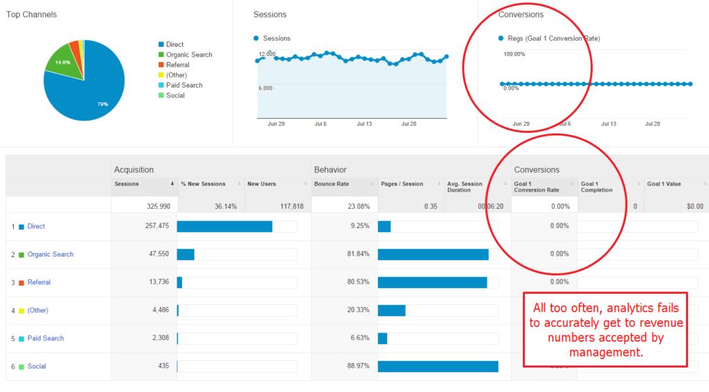 analytics-fails-to-get-to-revenue