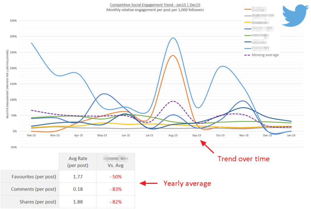 benchmarking-trend-over-time