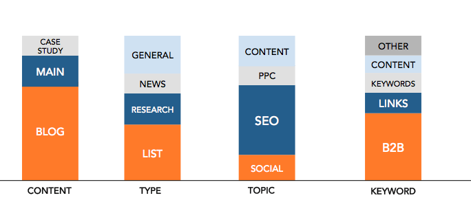 content-topic-breakdown
