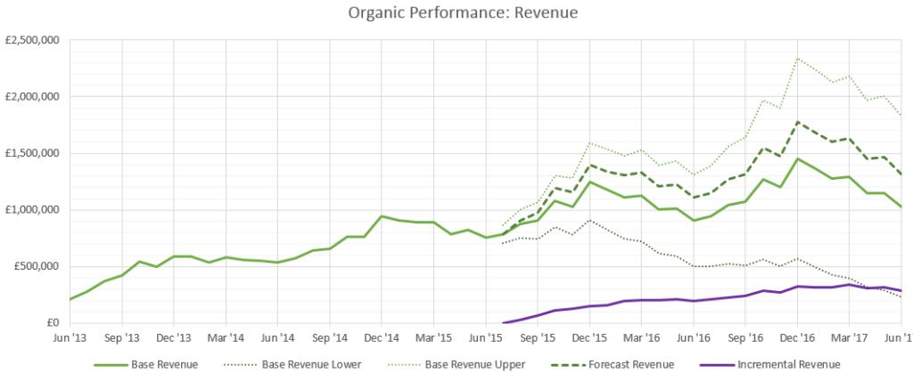forecasting-revenue