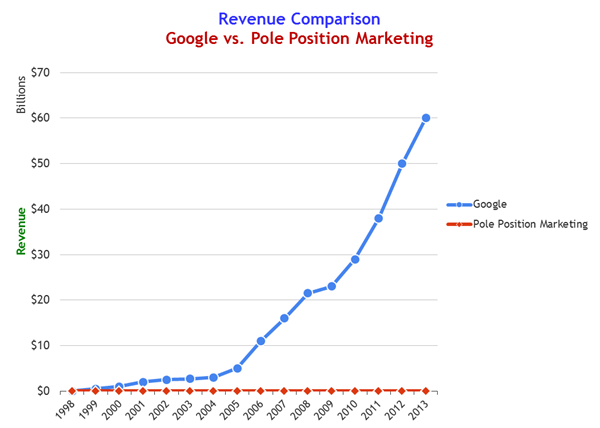 google-vs-ppm-revenue
