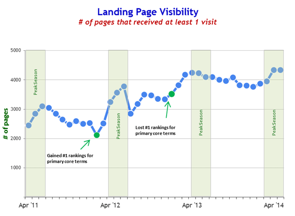 landing-page-visibility-with-page-numbers-batterystuff