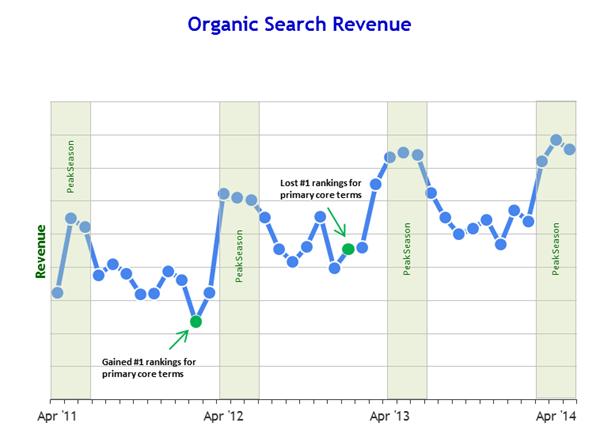 organic-revenue-growth-batterystuff