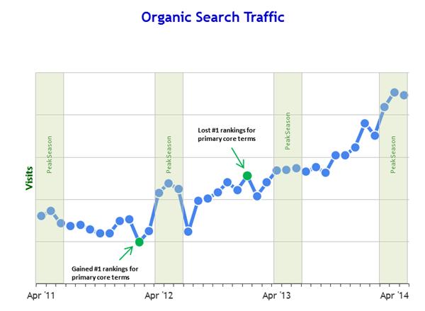 organic-search-growth-batterystuff